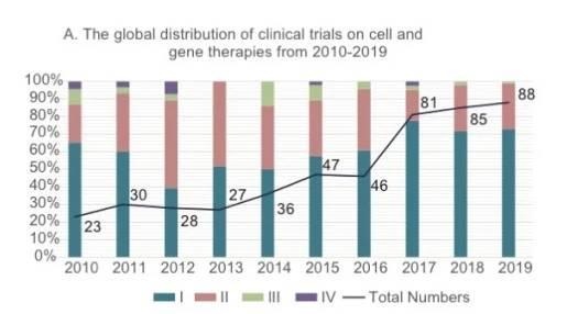 细胞治疗和基因治疗2020